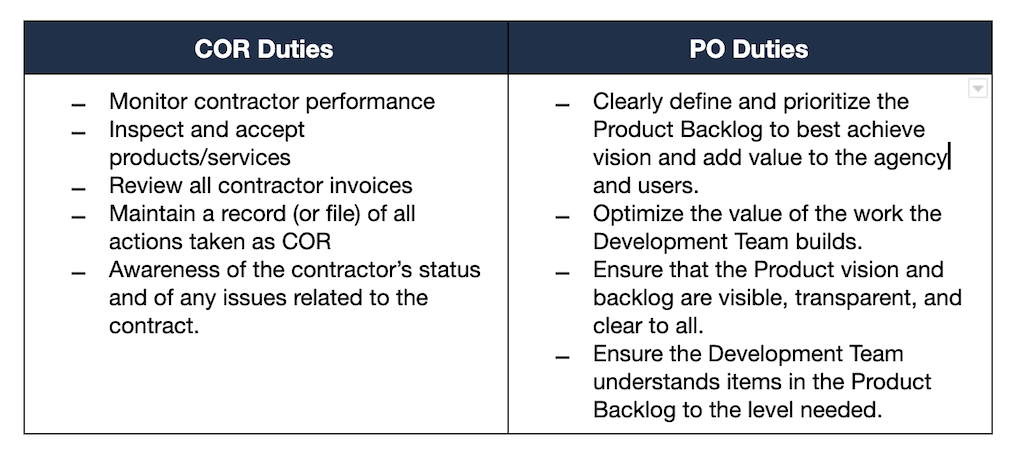 This table shows the difference in duties between COR and PO. COR duties: Monitor contractor performance, Inspect and accept products/services, Review all contractor invoices, Maintain a record (or file) of all actions taken as COR, Awareness of the contractor's status and of any issues related to the contract. PO Duties: Clearly define and prioritize the Product Backlog to best achieve vision and add value to the agency and users, Optimize the value of the work the Development Team builds, Ensure that the Product vision and backlog are visible, transparent, and clear to all, Ensure the Development Team understands items in the Product Backlog to the level needed.