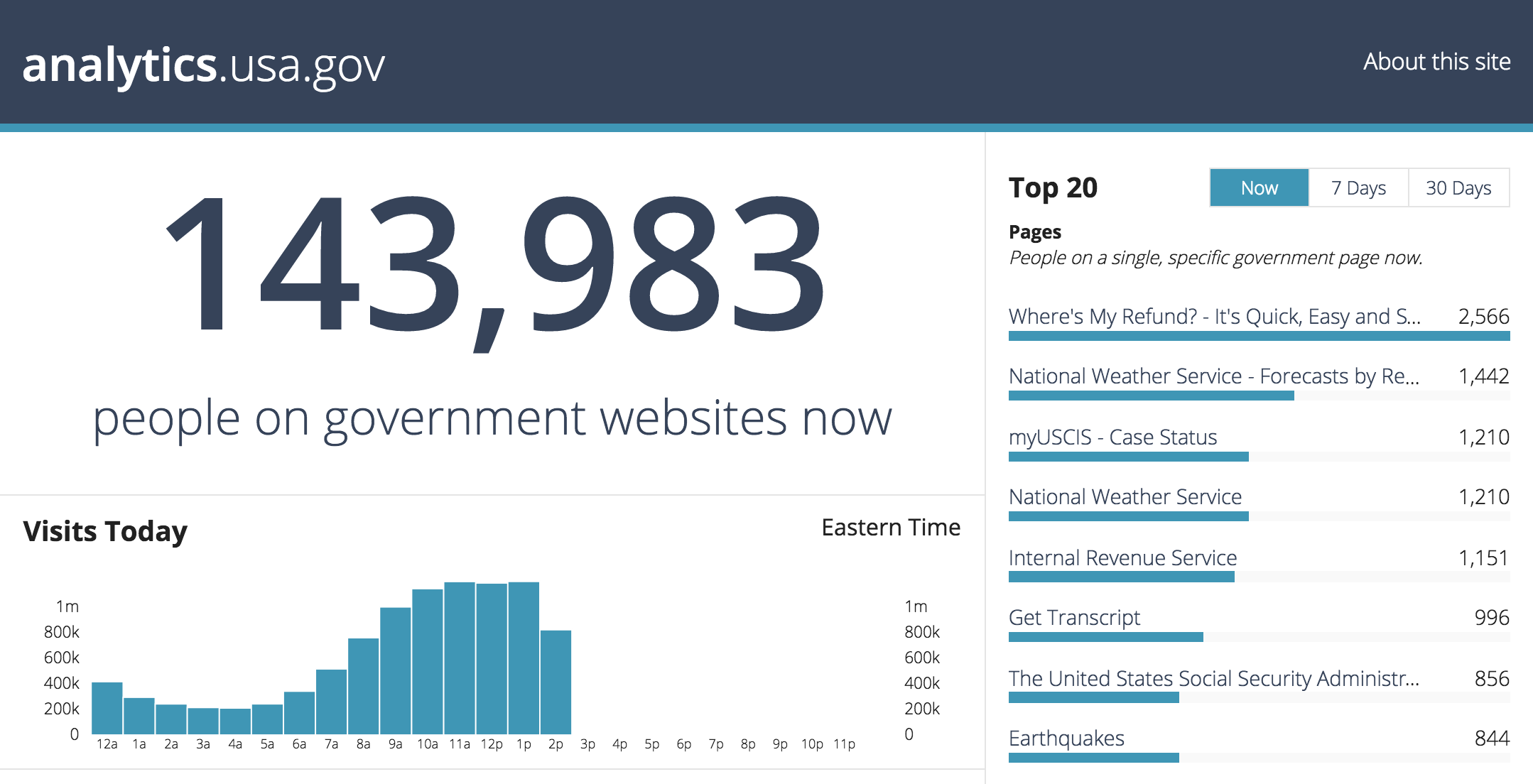 Screenshot of analytics.gsa.gov