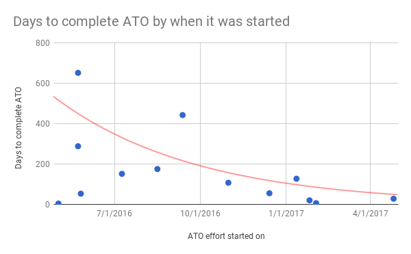Graph showing ATO completion timeline with starting date on the x- axis, and the dates to complete on the y-axis. There is a clear trend downward.