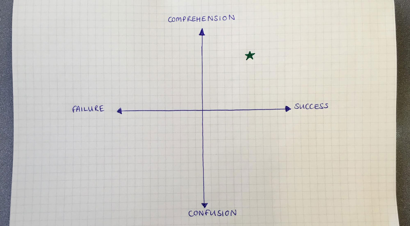 A graph with comprehension and confusion at the top and bottom of the y-axis and failure and success on the left and right of the x axis. The desired spot for content is in the upper right quadrant between comprehension and success.