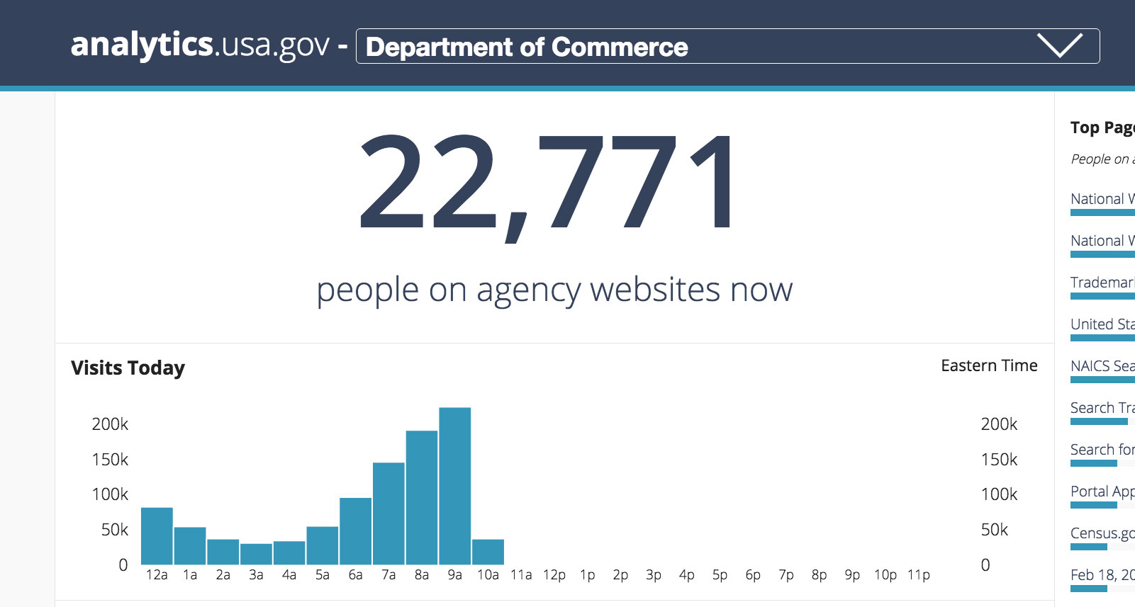 The analytics dashboard for the Department of Commerce
