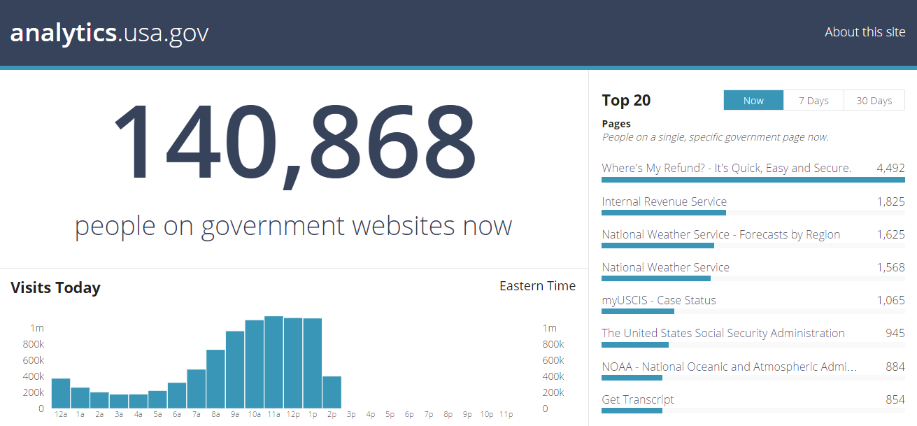 Screenshot of the new Digital Analytics Program public dashboard