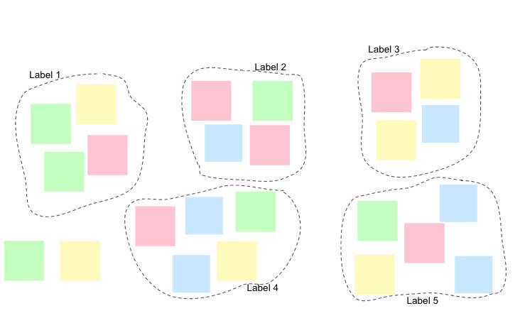 A diagram of culstered post-its.