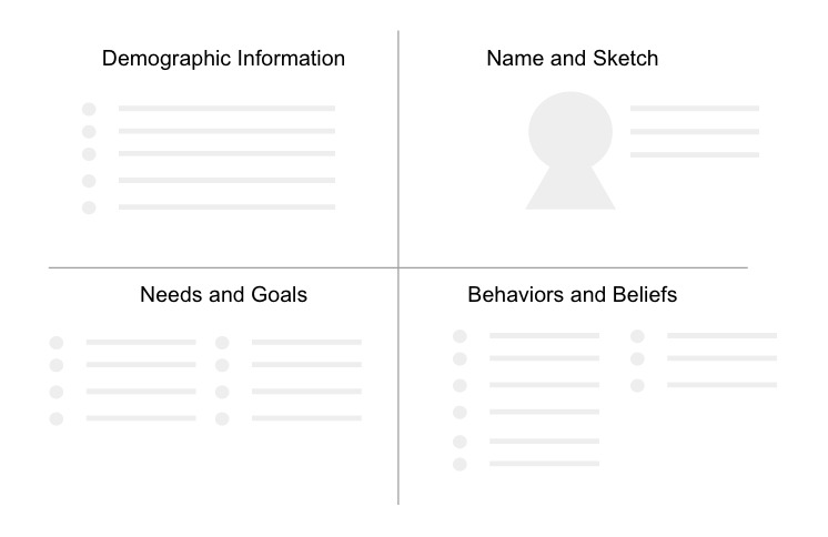 A template for sketching personas to give to participants.