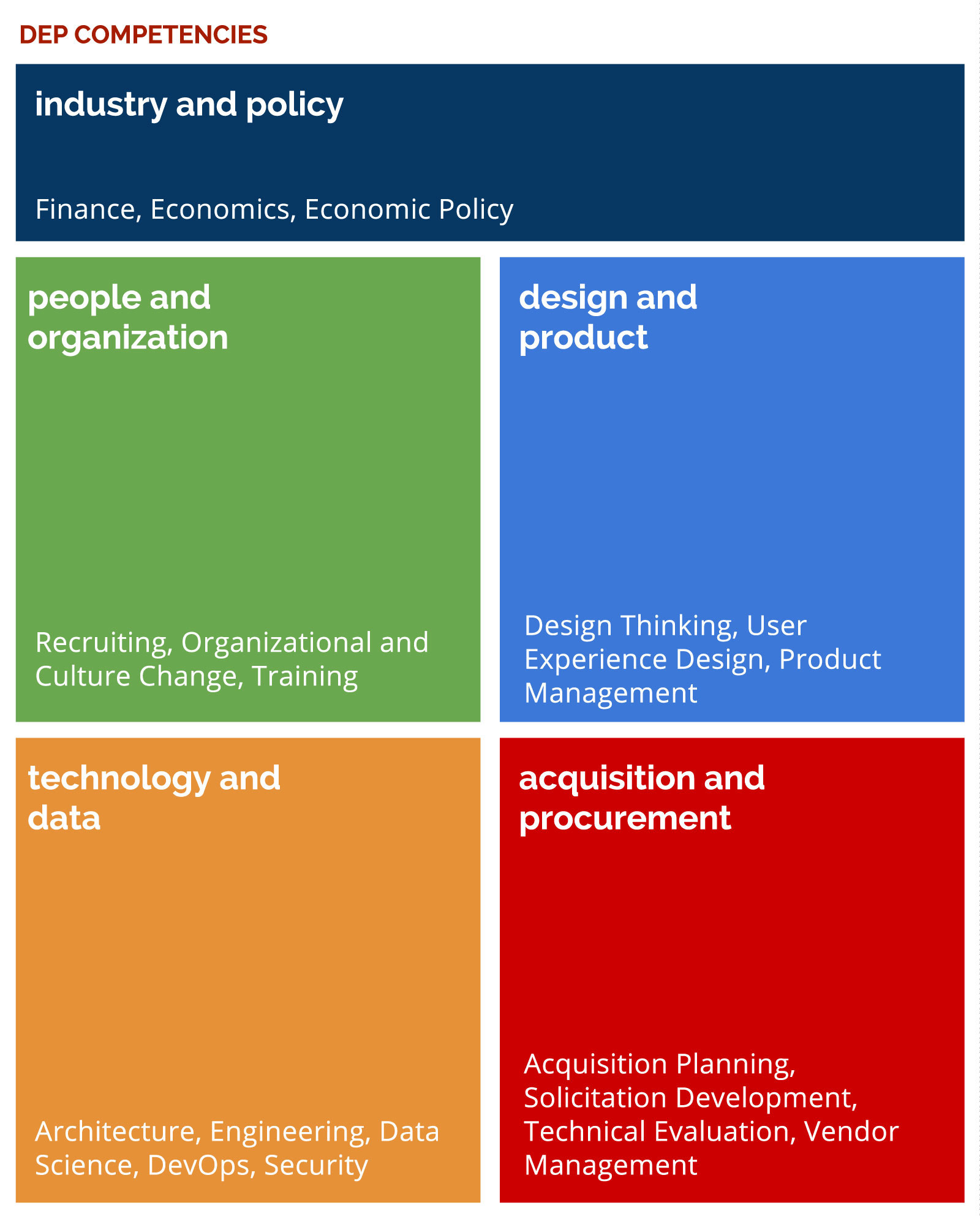 The Digital Economy Practice competencies include industry and policy, people and organization, design and product, technology and data, and acquisition and procurement.