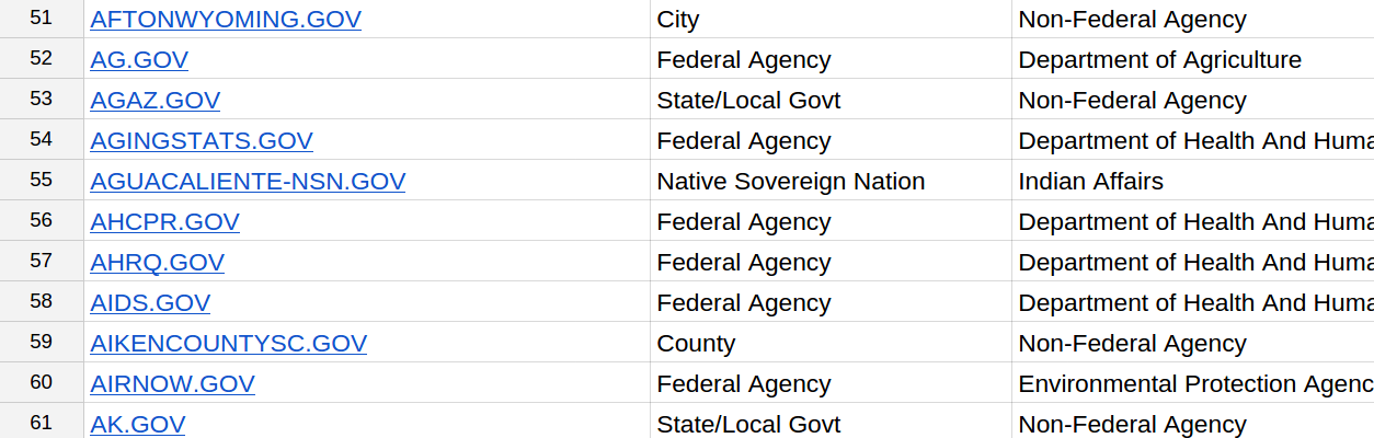 A section of a spreadsheet of the .gov domain list