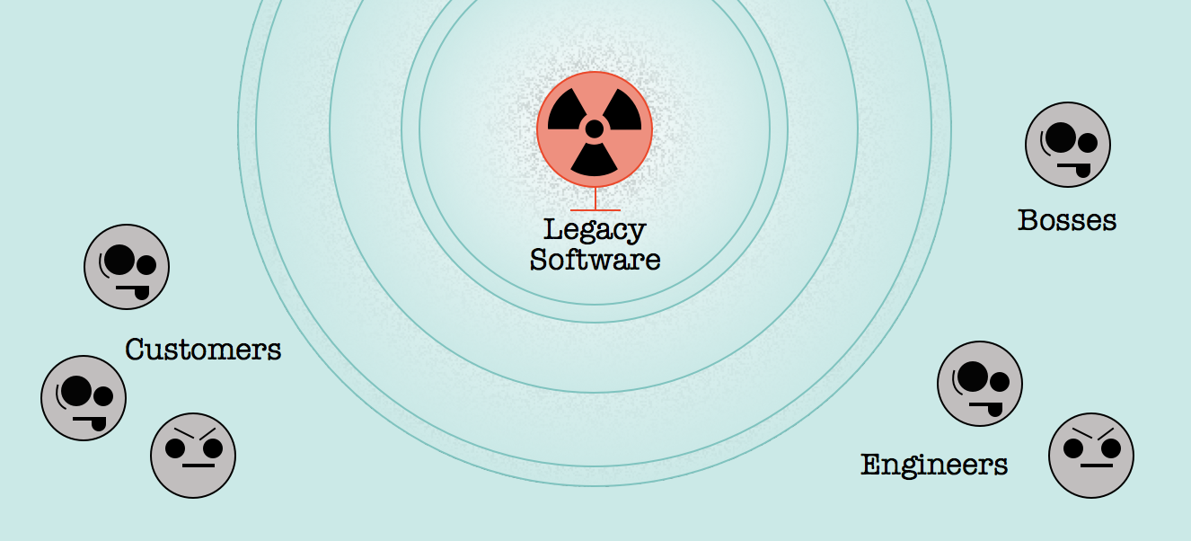 legacy software can be toxic to customers and stakeholders