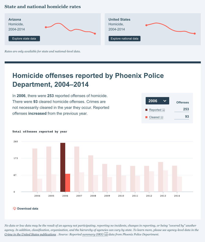 A bar graph depicting rates of homicide as reported by the Phoenix Police from 2004-2014