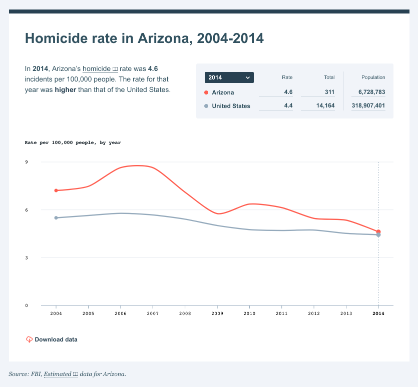 A line graph of the state of Arizona's homicide rate between 2004 - 2014
