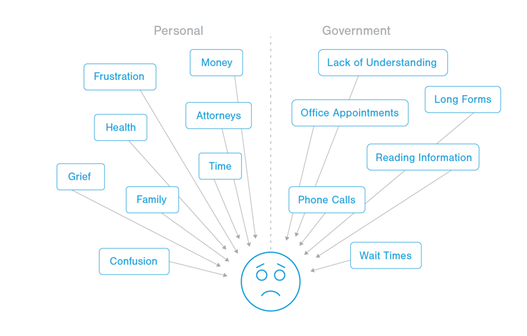 Infographic showing personal and governmental pressures that may be on a person when they are trying to interact with the government