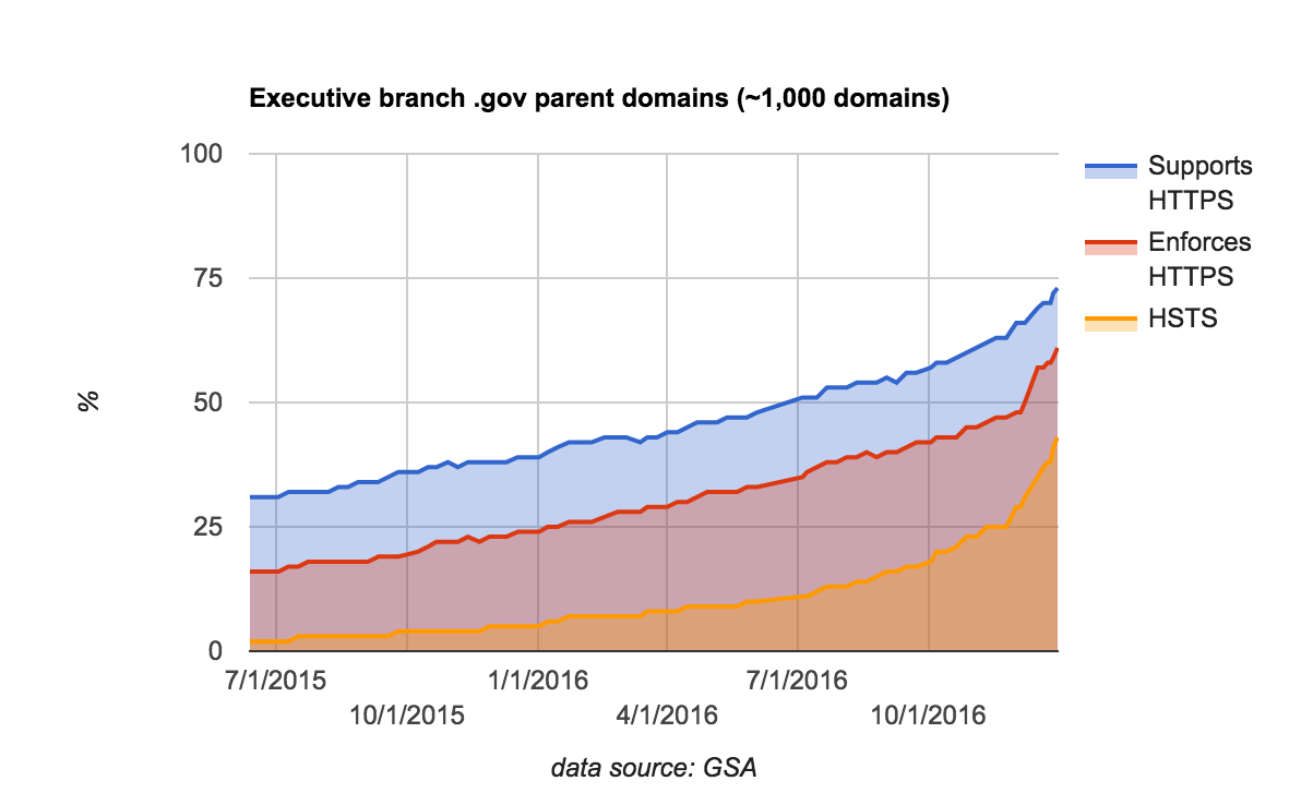 "HTTPS among ""parent"" .gov domains in the executive branch moved from around 30% to around 75%."