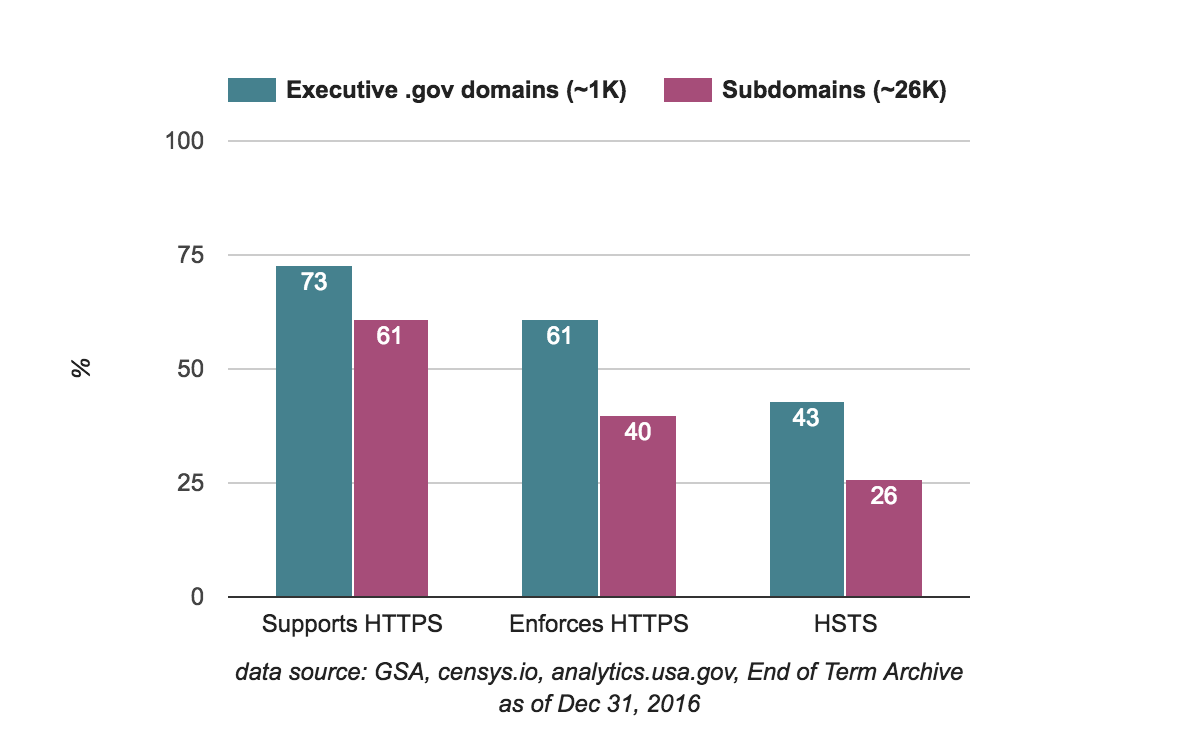 HTTPS usage as of December 31, 2016 for .gov parent domains and subdomains in the executive branch.