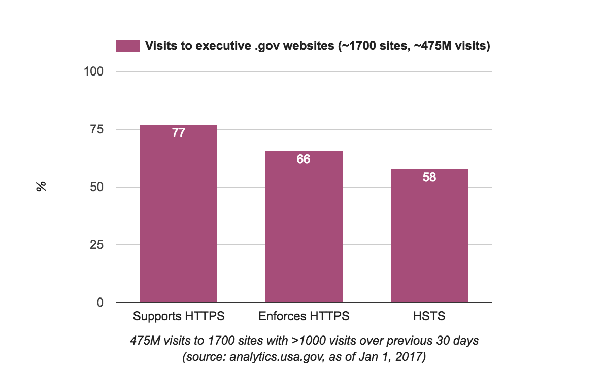 HTTPS usage for .gov domains in the executive branch when measured by amount of web visits.