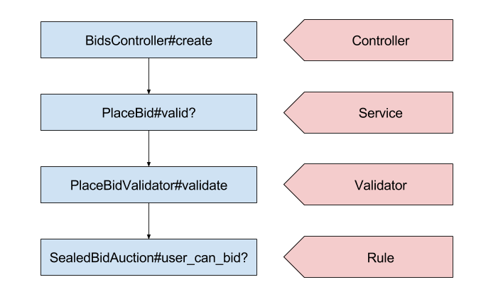 Objects playing the role of Controller, Service, Validator, and Rule