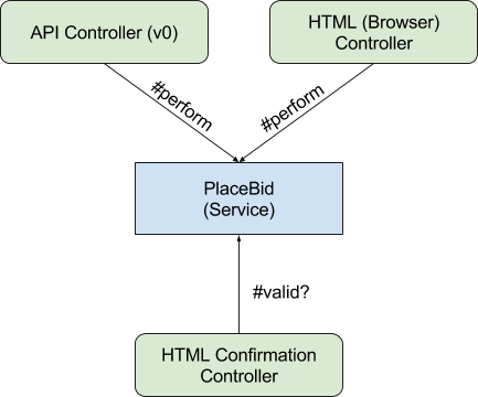 Both API and HTML controllers use PlaceBid Service