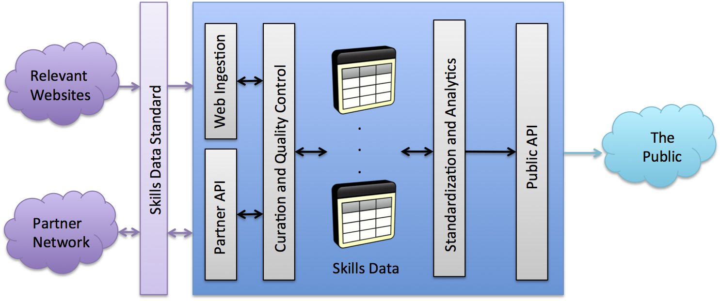 Reference architecture for a skills market platform