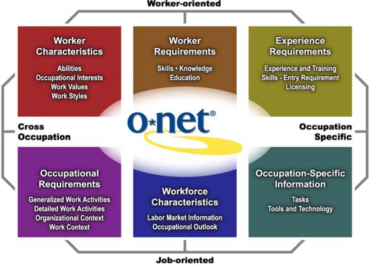 The O*Net Content model takes many sources to identify detailed occupations.