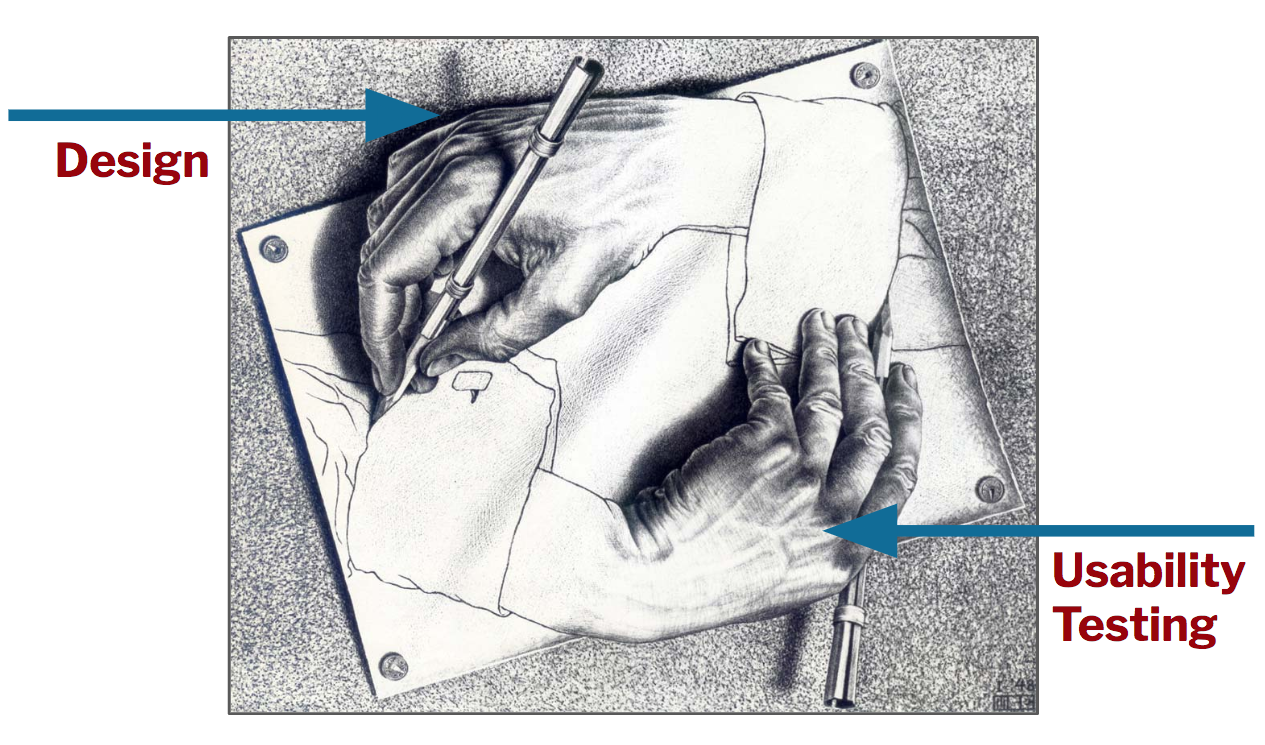 M.C Escher image of two hands forming a circle one representing design and the other usability testing
