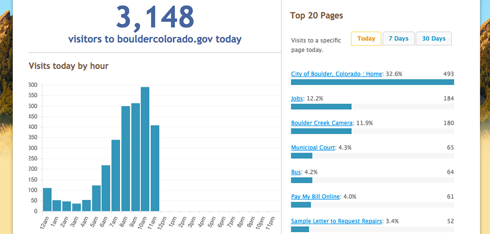 A screen shot of the City of Boulder's analytics dashboard