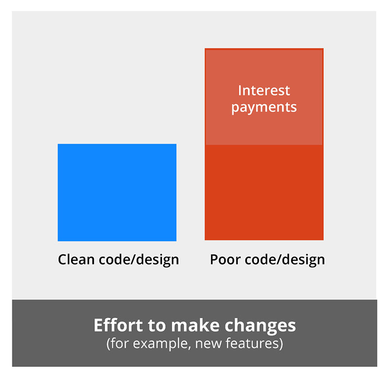 A bar graph showing how poor design can increase the cost of making changes or adding new features