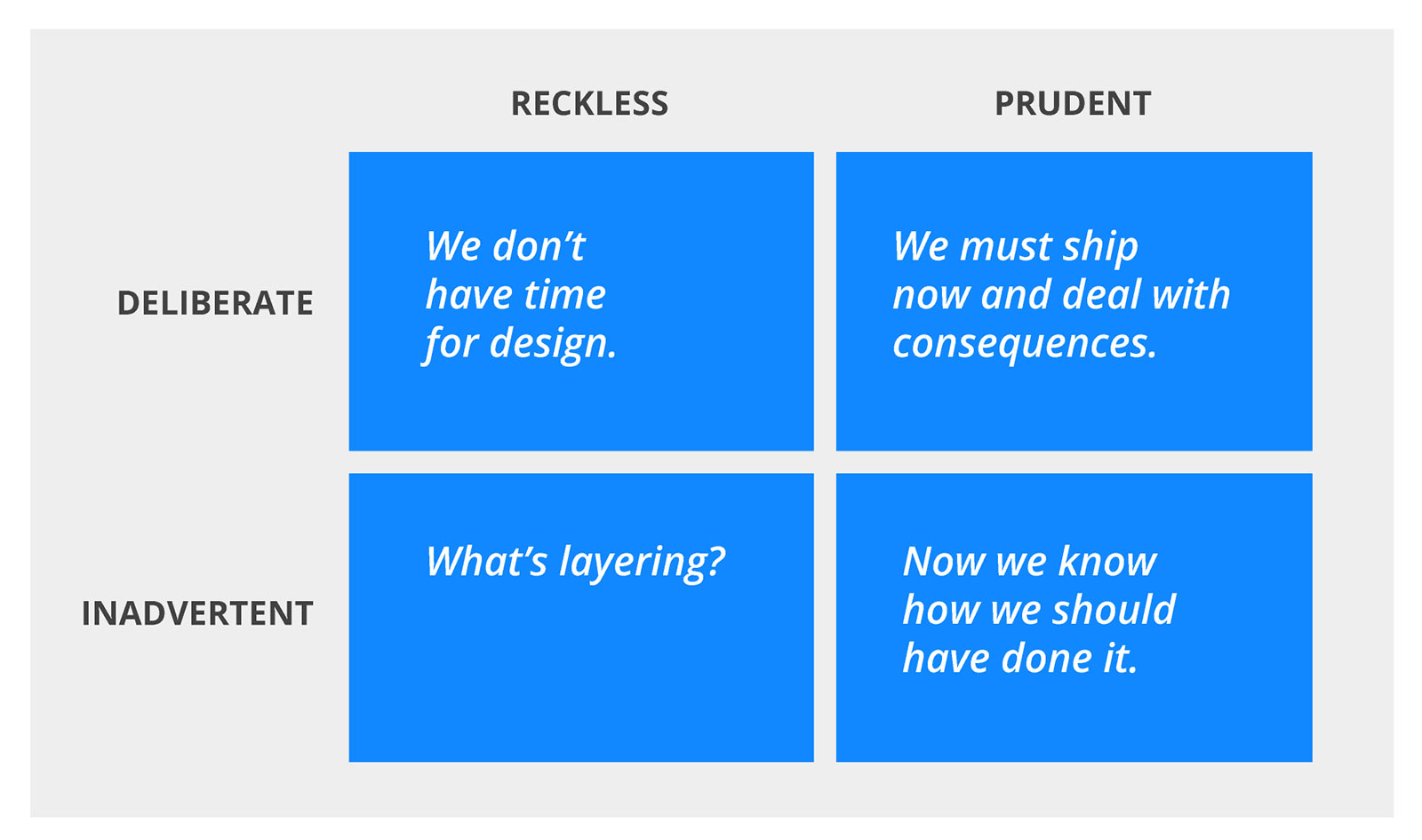 A grid of the four types of technical debt. Reckless and deliberate, reckless and inadvertent, prudent and deliberate, prudent and inadvertent.