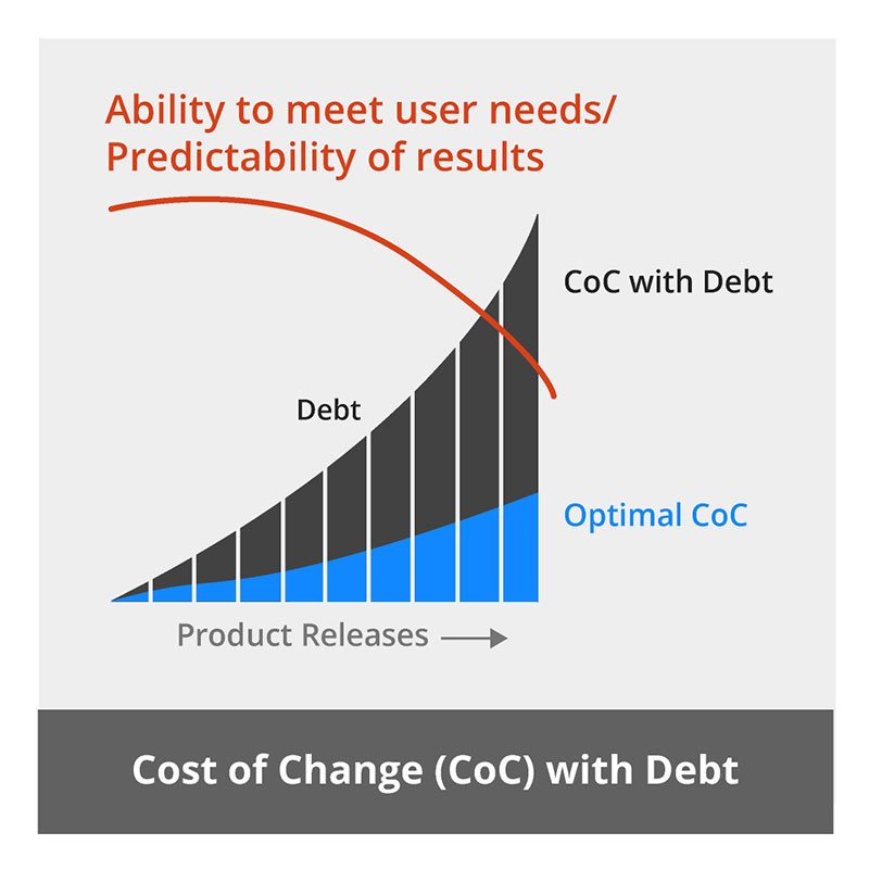 A graph showing how the cost of change increases over time when you have technical debt, and that hurts your ability to meet user needs.