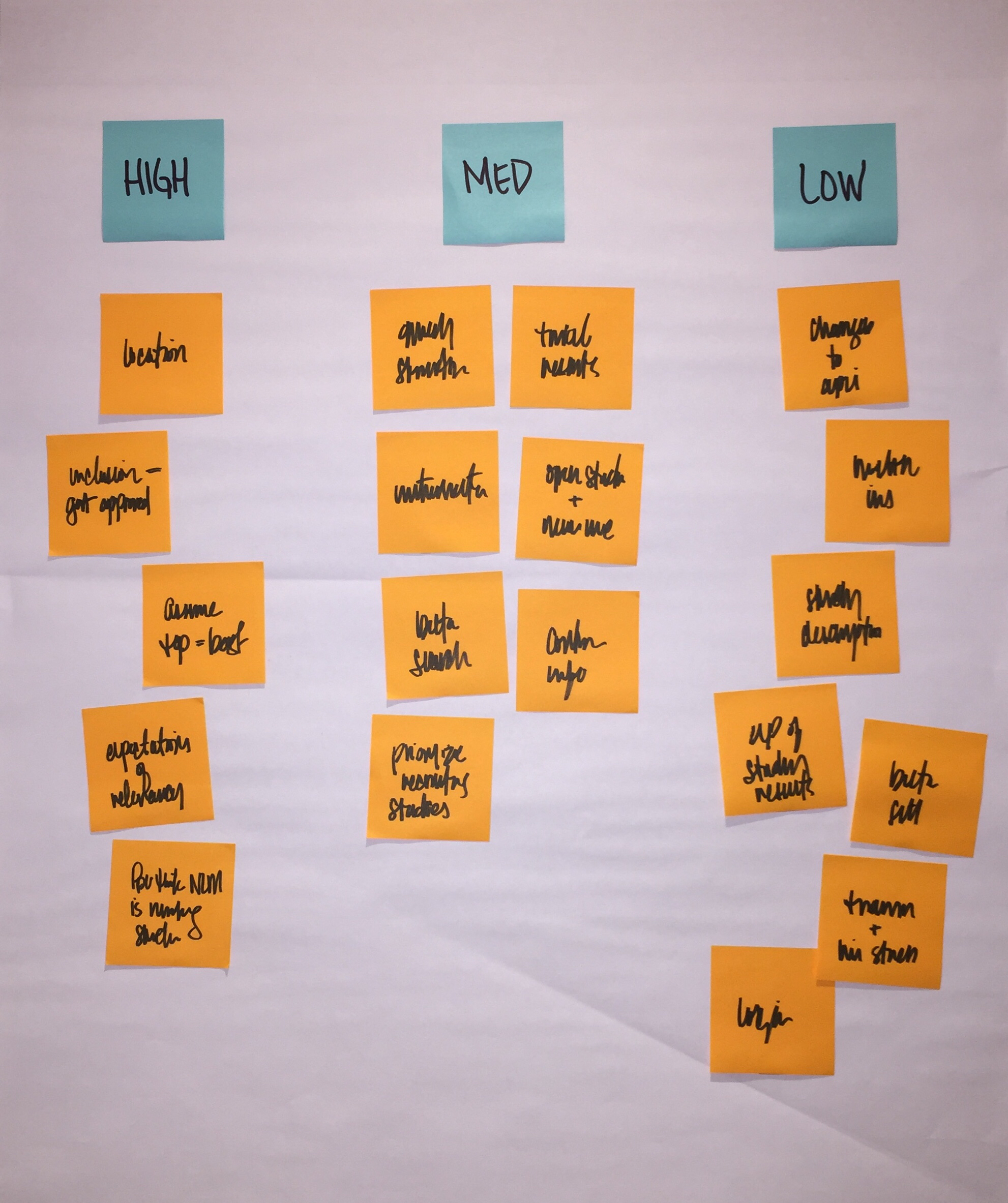 image of a large white butcher paper with three columns.  Each column has a header that relate to level of priority - High, medium, low. Below each header are various post-its
